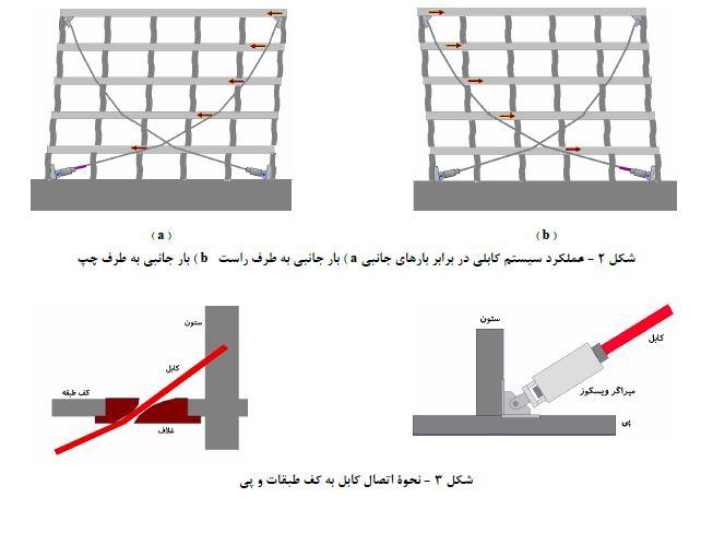 عملکرد سیستم کابلی