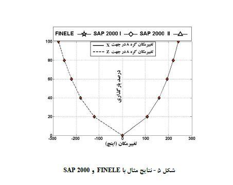 نتایج SAp