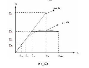 منحنی شکل پذیری
