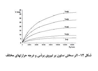 اثر منحنی ستون