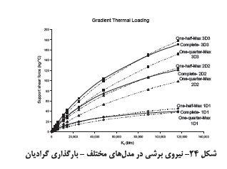 نیروی برشی در مدل های مختلف