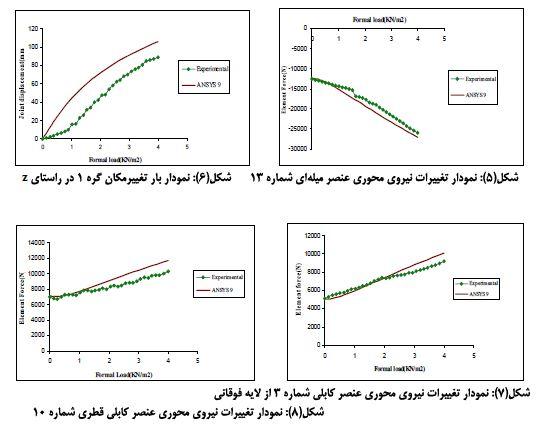 نمودار تغییرات محوری