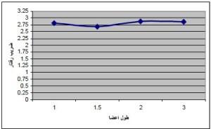 نمودار طول اعضا بر ضریب رفتار