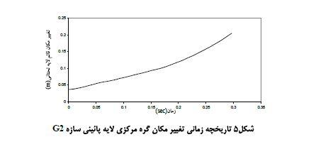 نمودار سازه