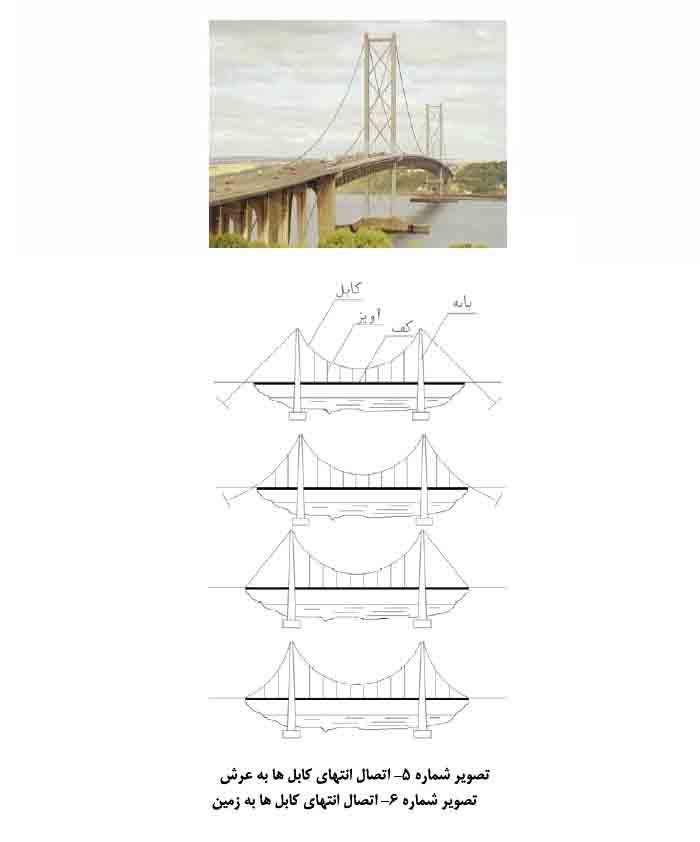 پل های کابلی